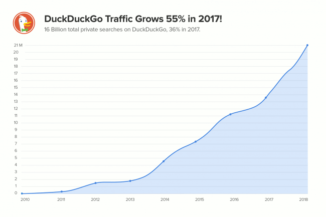 a chart showing Duck Duck Go growing 55% in 2017