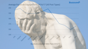 Buzzsumo 20% Decrease in Engagement, Face Palm